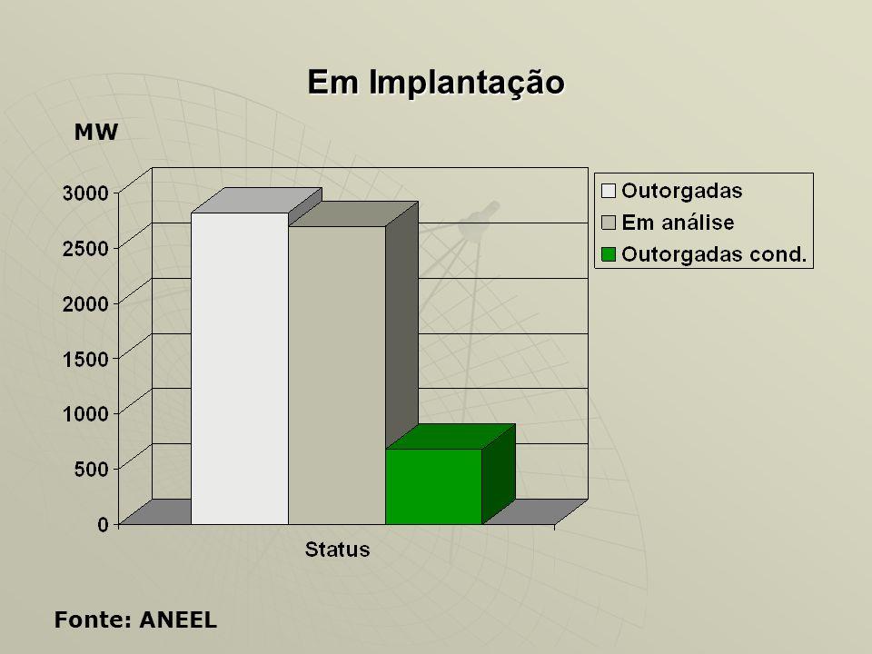 Em Implantação MW Fonte: ANEEL