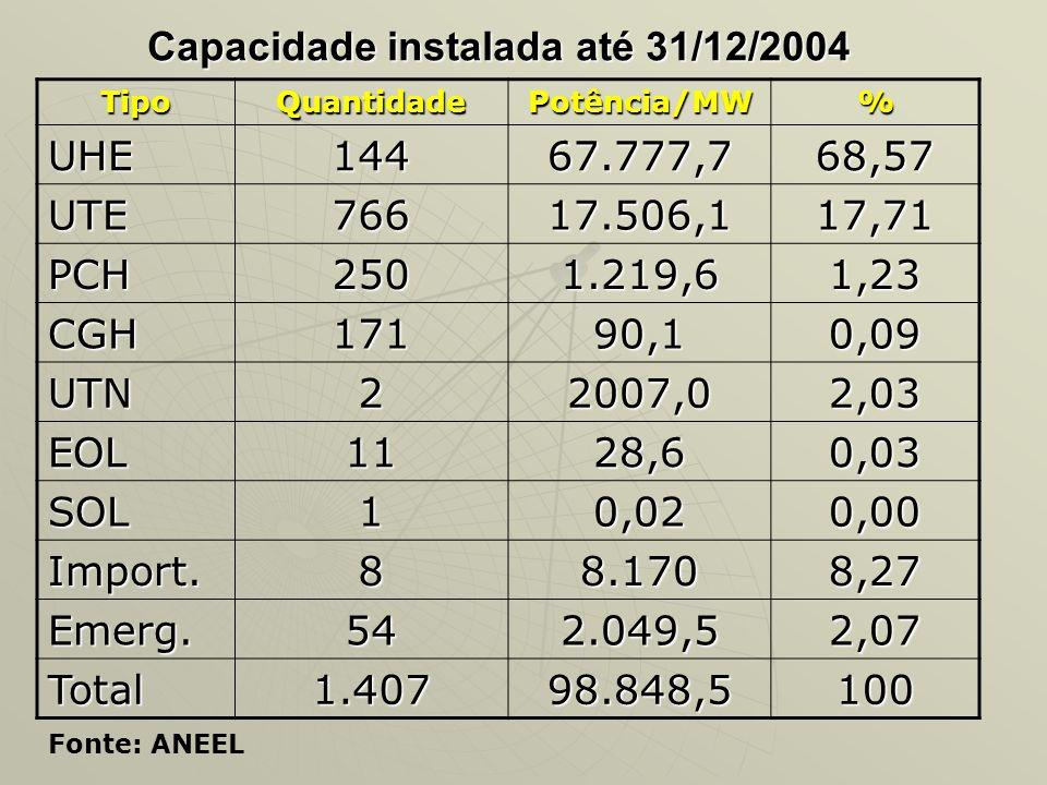 Capacidade instalada até 31/12/2004