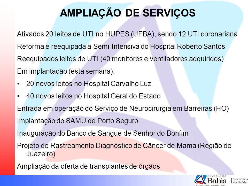 AMPLIAÇÃO DE SERVIÇOS Ativados 20 leitos de UTI no HUPES (UFBA), sendo 12 UTI coronariana.