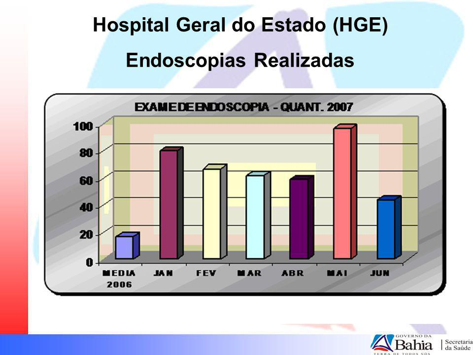 Hospital Geral do Estado (HGE) Endoscopias Realizadas