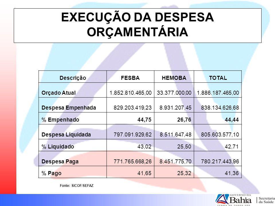 EXECUÇÃO DA DESPESA ORÇAMENTÁRIA