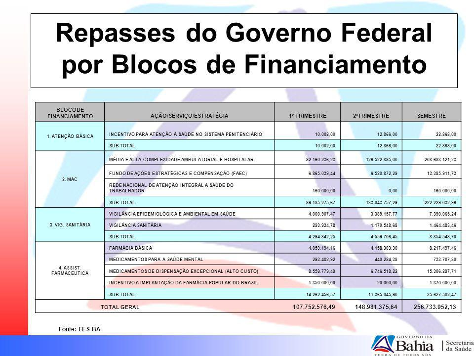Repasses do Governo Federal por Blocos de Financiamento