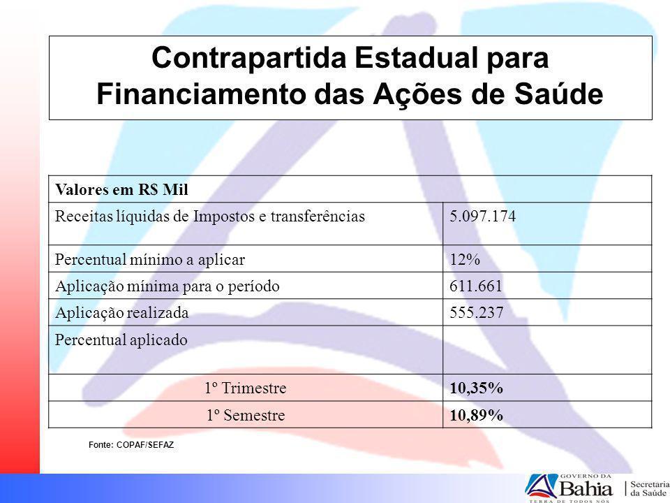 Contrapartida Estadual para Financiamento das Ações de Saúde