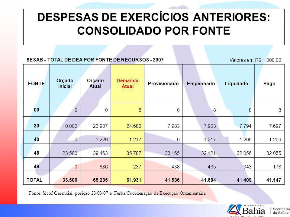 DESPESAS DE EXERCÍCIOS ANTERIORES: CONSOLIDADO POR FONTE