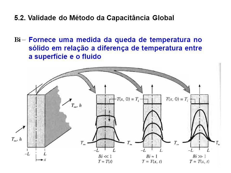 5.2. Validade do Método da Capacitância Global