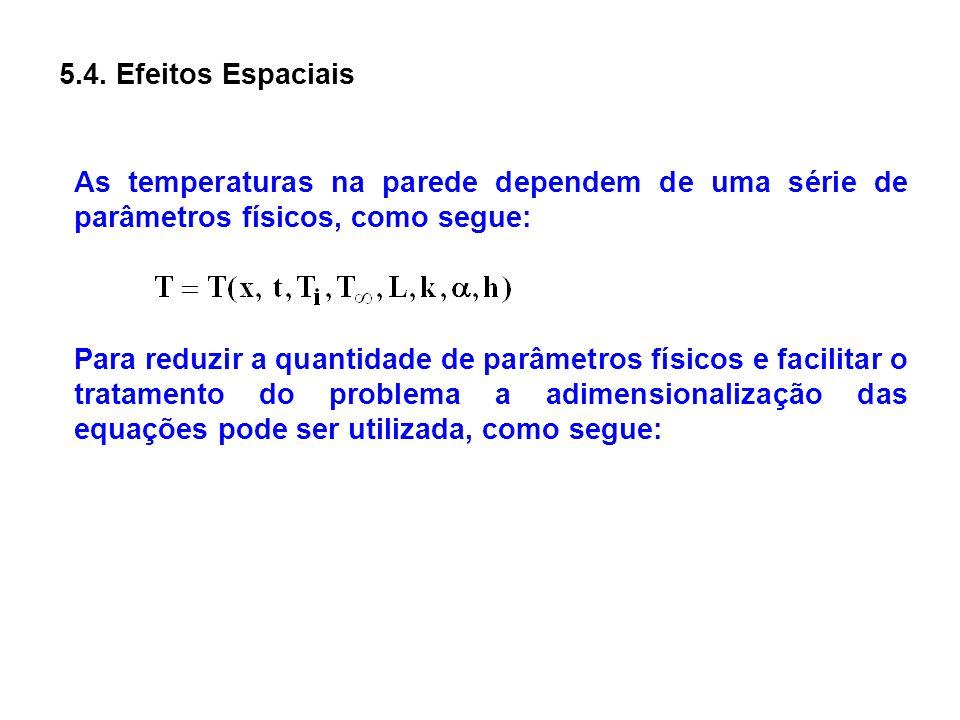 5.4. Efeitos Espaciais As temperaturas na parede dependem de uma série de parâmetros físicos, como segue: