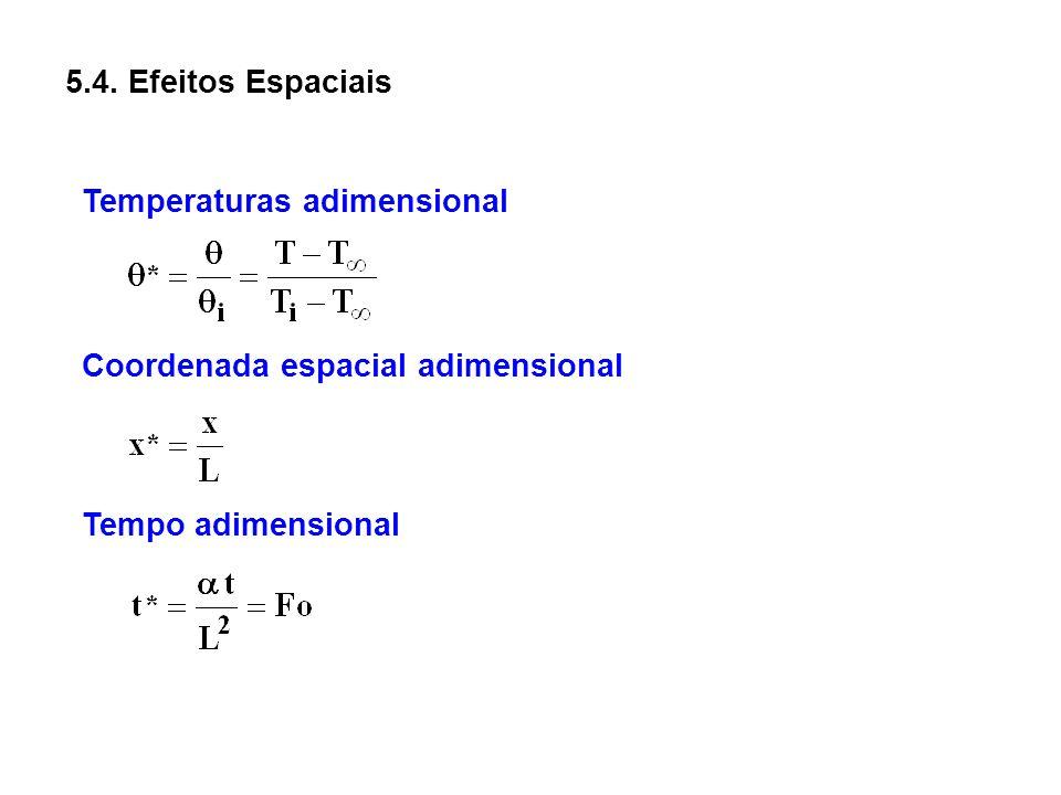 5.4. Efeitos Espaciais Temperaturas adimensional.