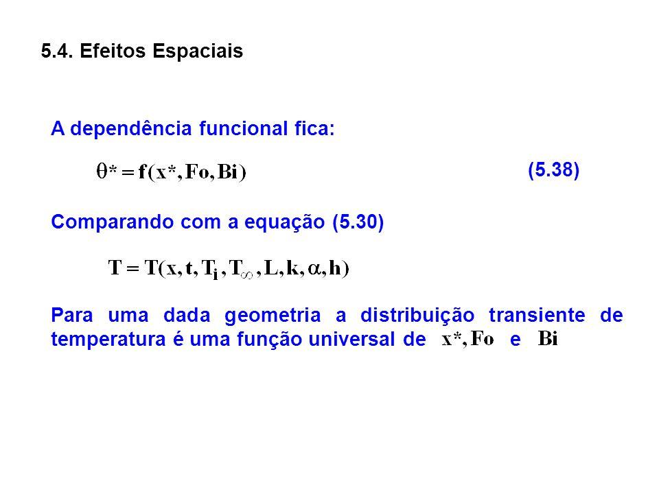 5.4. Efeitos Espaciais A dependência funcional fica: (5.38) Comparando com a equação (5.30)