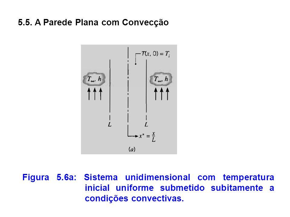 5.5. A Parede Plana com Convecção