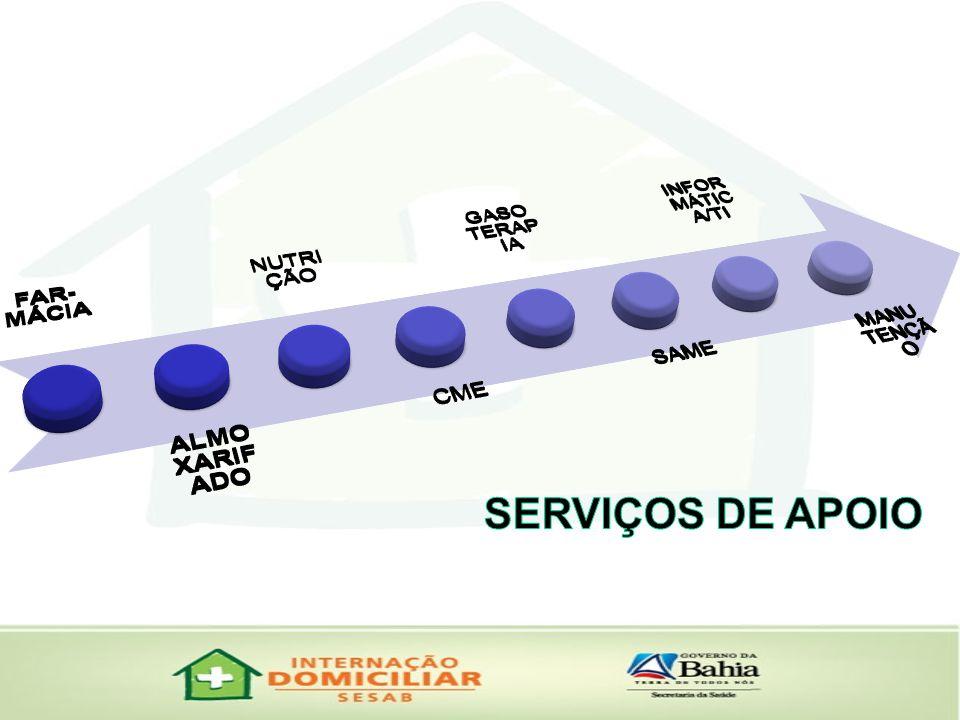 SERVIÇOS DE APOIO FAR-MÁCIA ALMOXARIFADO NUTRIÇÃO CME GASOTERAPIA SAME