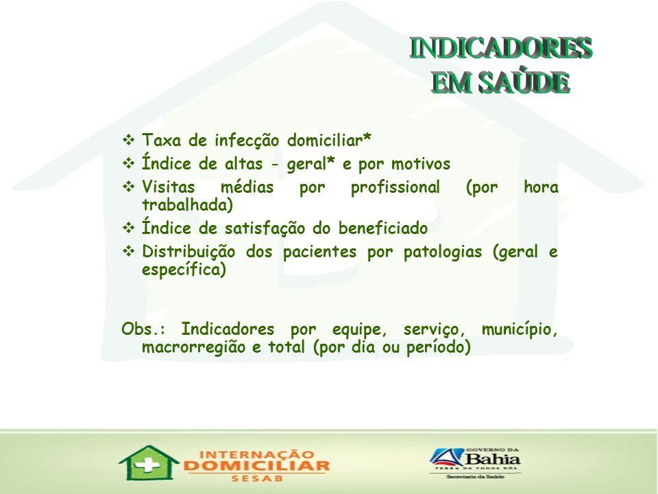 INDICADORES EM SAÚDE Taxa de infecção domiciliar*