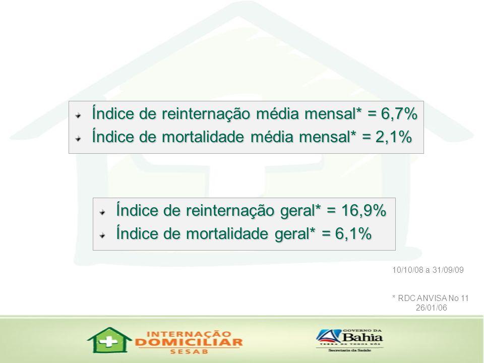 Índice de reinternação média mensal* = 6,7%