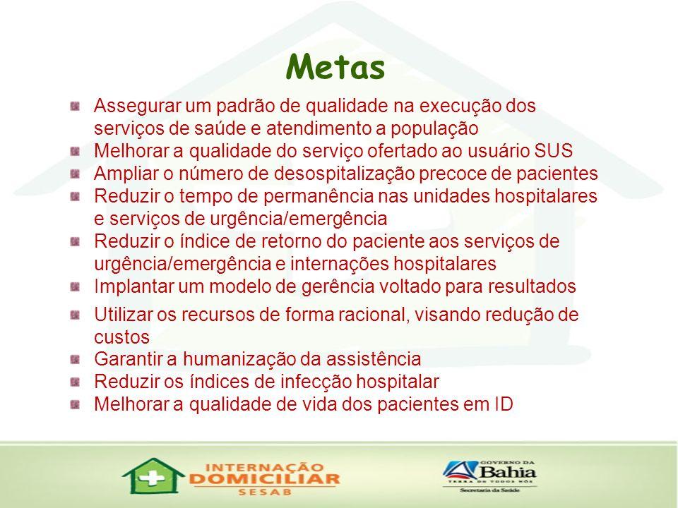 Metas Assegurar um padrão de qualidade na execução dos serviços de saúde e atendimento a população.