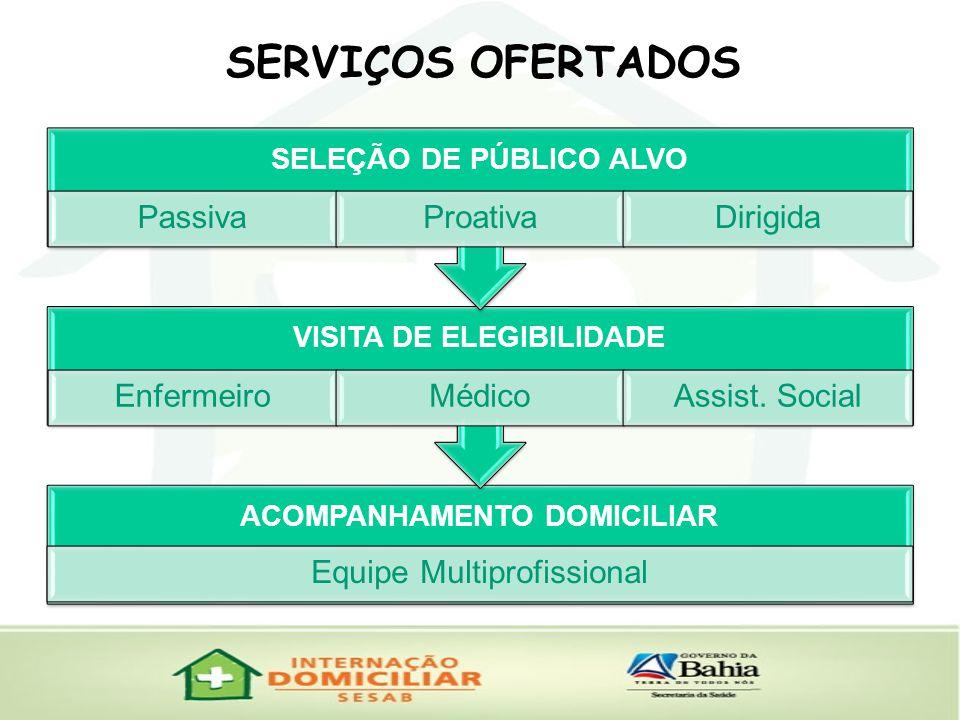 SERVIÇOS OFERTADOS Passiva Proativa Dirigida Enfermeiro Médico