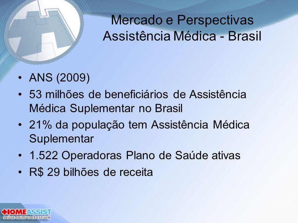 Mercado e Perspectivas Assistência Médica - Brasil
