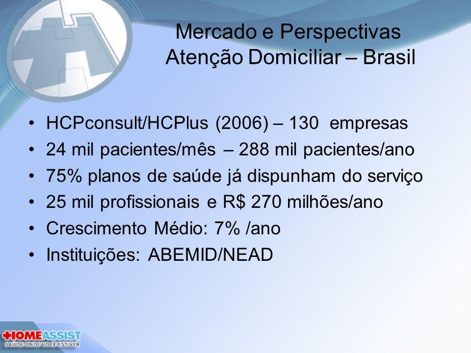 Mercado e Perspectivas Atenção Domiciliar – Brasil