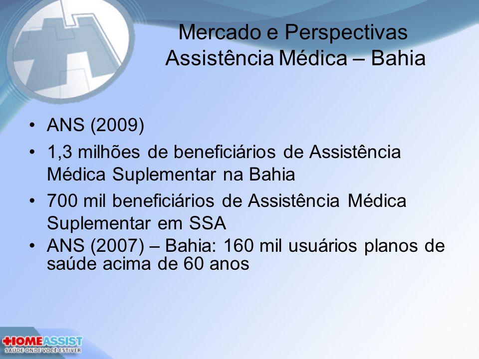 Mercado e Perspectivas Assistência Médica – Bahia
