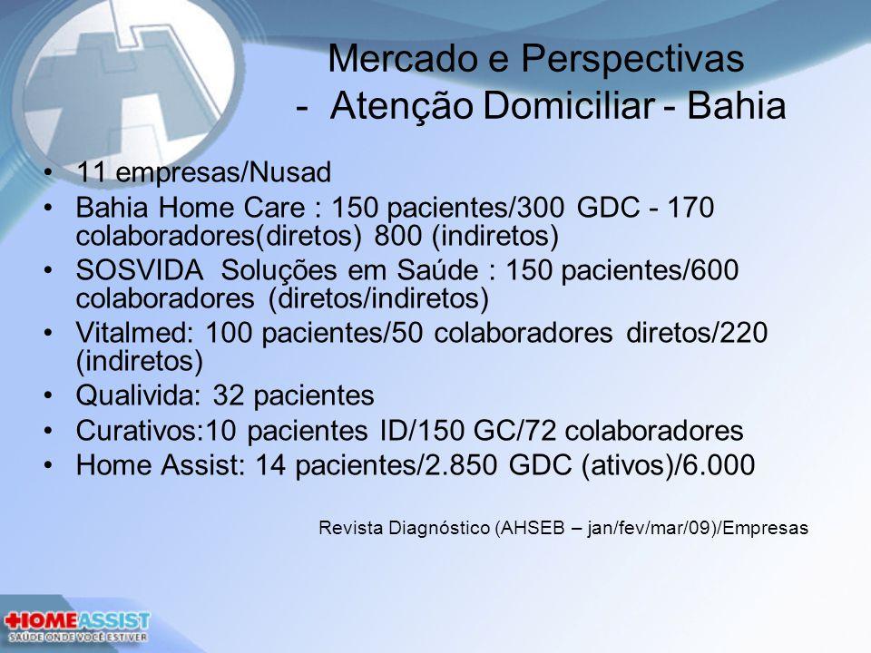 Mercado e Perspectivas - Atenção Domiciliar - Bahia