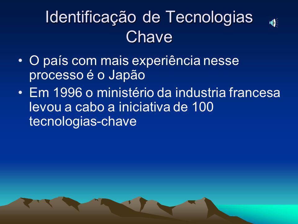 Identificação de Tecnologias Chave