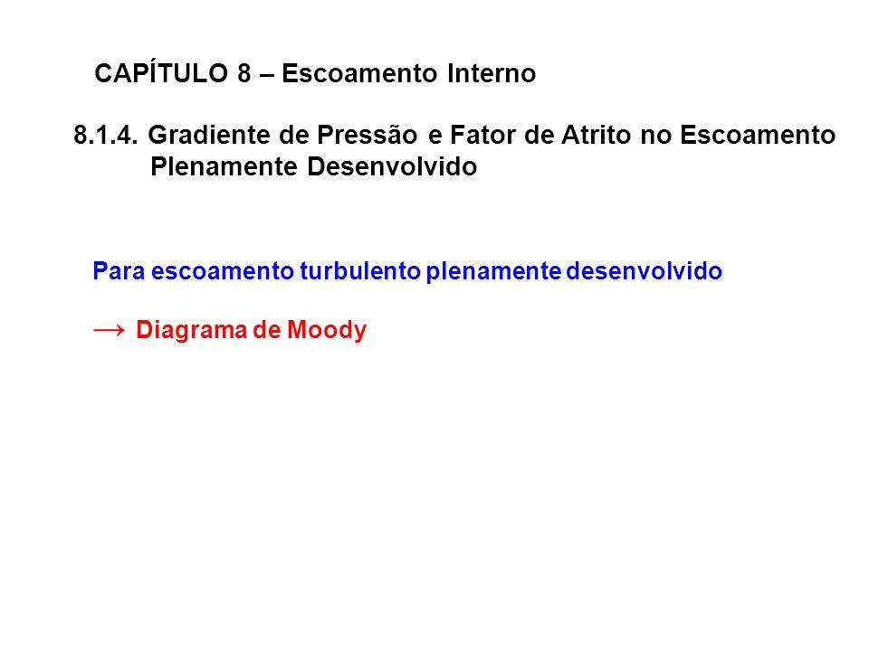 → Diagrama de Moody CAPÍTULO 8 – Escoamento Interno