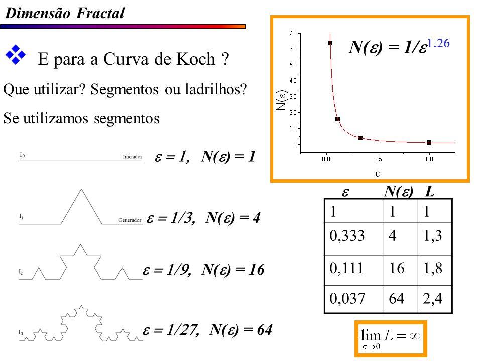 N(e) = 1/e1.26 E para a Curva de Koch Dimensão Fractal