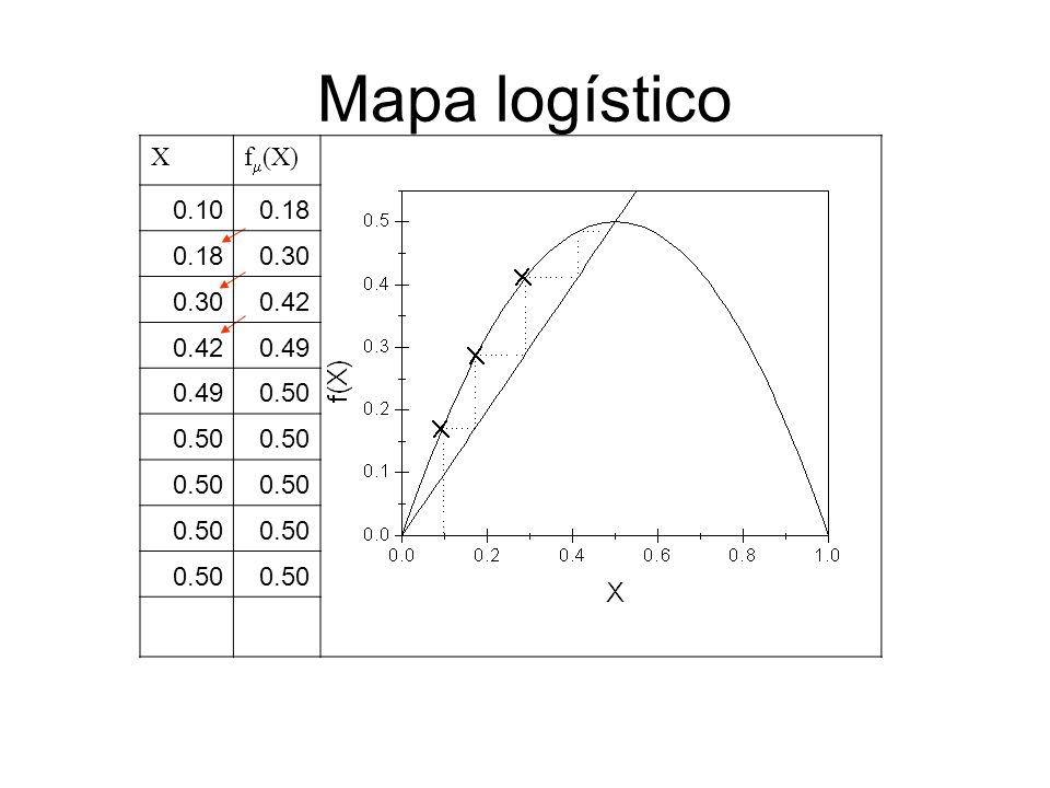 Mapa logístico X f(X) 0.10 0.18 0.30 0.42 0.49 0.50