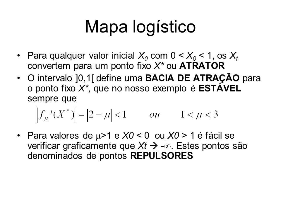 Mapa logístico Para qualquer valor inicial X0 com 0 < X0 < 1, os Xt convertem para um ponto fixo X* ou ATRATOR.