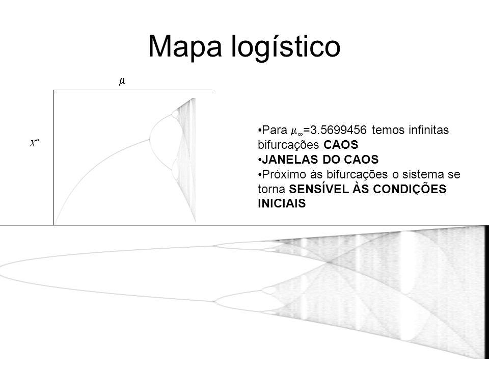 Mapa logístico  Para =3.5699456 temos infinitas bifurcações CAOS