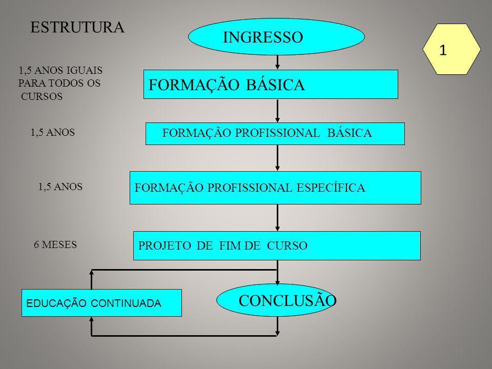 ESTRUTURA INGRESSO 1 FORMAÇÃO BÁSICA CONCLUSÃO