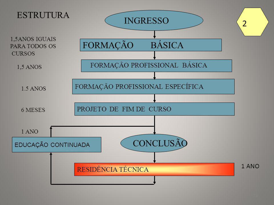 ESTRUTURA INGRESSO 2 FORMAÇÃO BÁSICA CONCLUSÃO