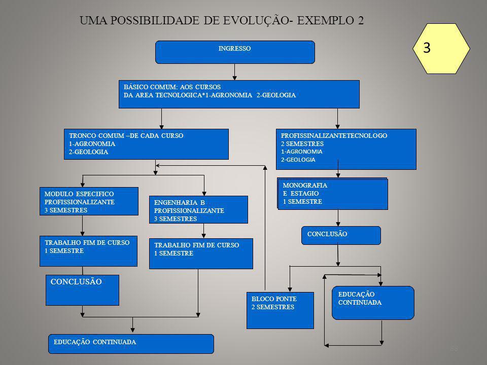 3 3 UMA POSSIBILIDADE DE EVOLUÇÃO- EXEMPLO 2 CONCLUSÃO CONCLUSÃO