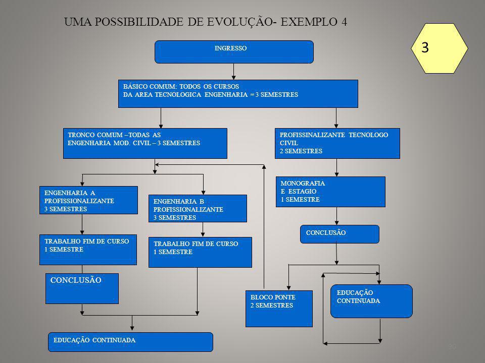 3 UMA POSSIBILIDADE DE EVOLUÇÃO- EXEMPLO 4 CONCLUSÃO INGRESSO