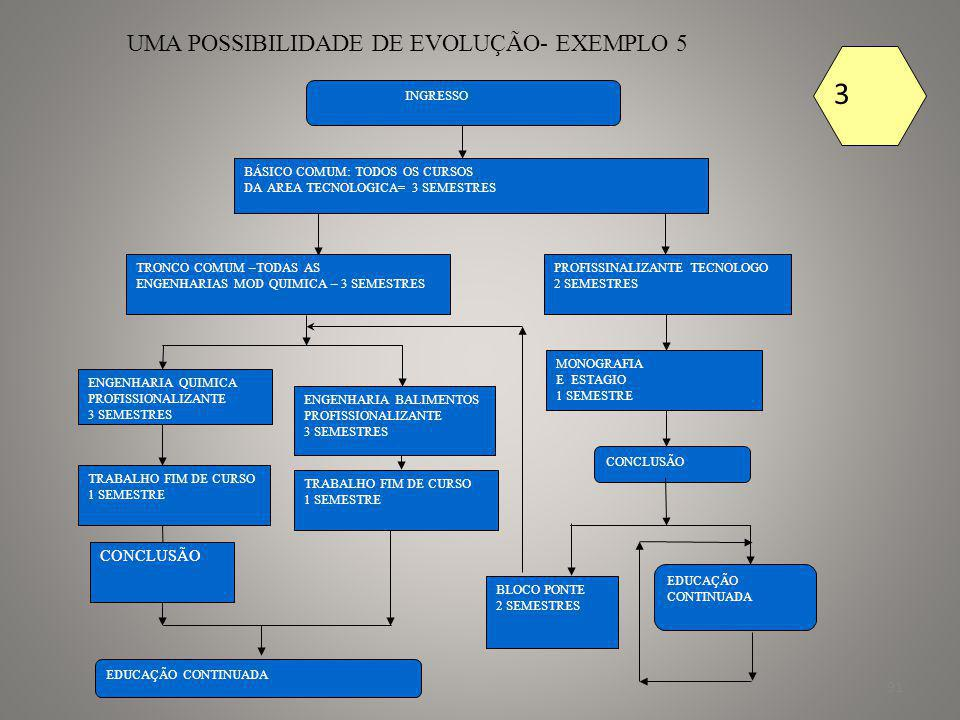 3 UMA POSSIBILIDADE DE EVOLUÇÃO- EXEMPLO 5 CONCLUSÃO INGRESSO