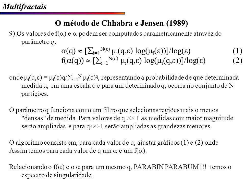 O método de Chhabra e Jensen (1989)