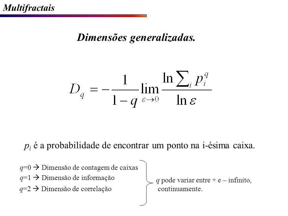 Dimensões generalizadas.