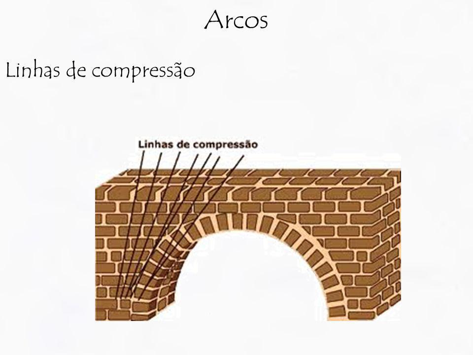 Arcos Linhas de compressão