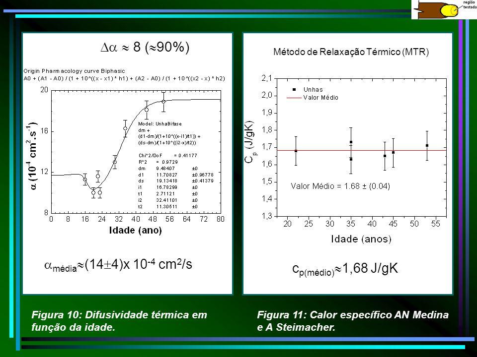   8 (90%) média(144)x 10-4 cm2/s cp(médio)1,68 J/gK