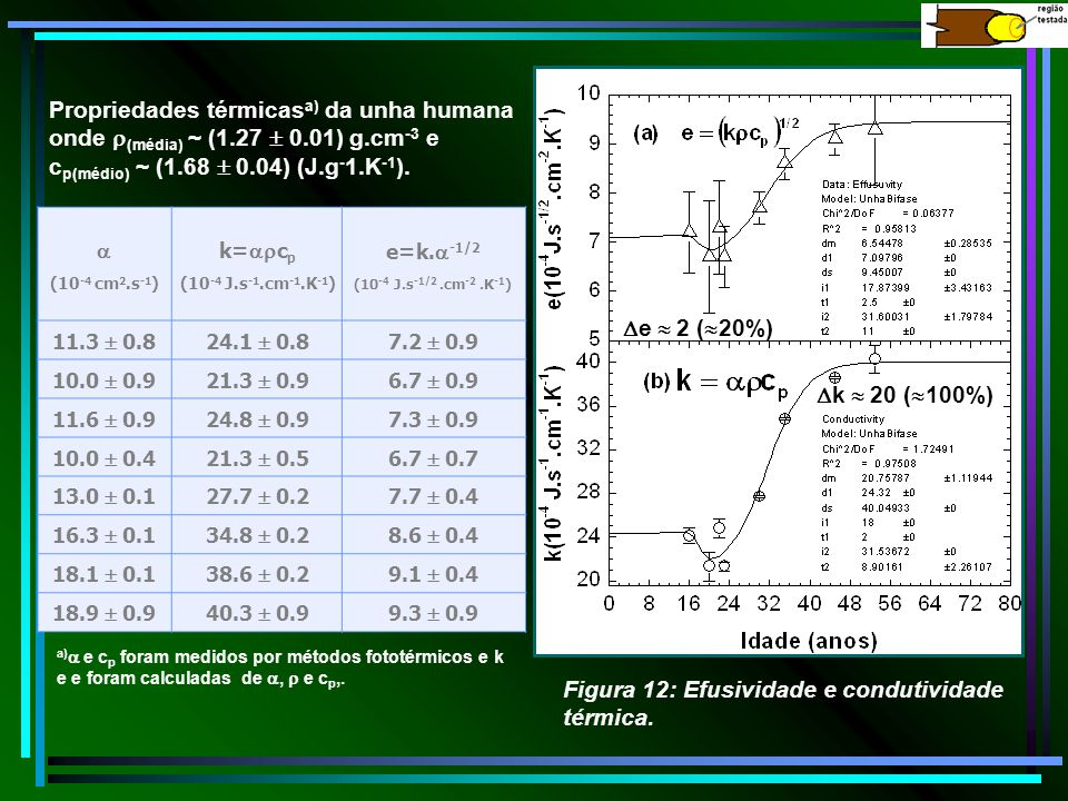 Figura 12: Efusividade e condutividade térmica.