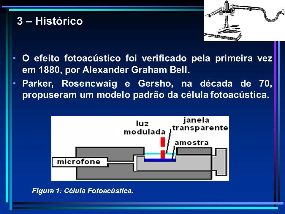 3 – Histórico O efeito fotoacústico foi verificado pela primeira vez em 1880, por Alexander Graham Bell.