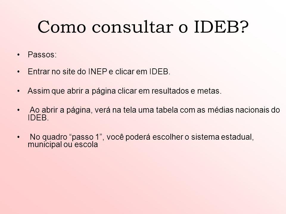 Como consultar o IDEB Passos: