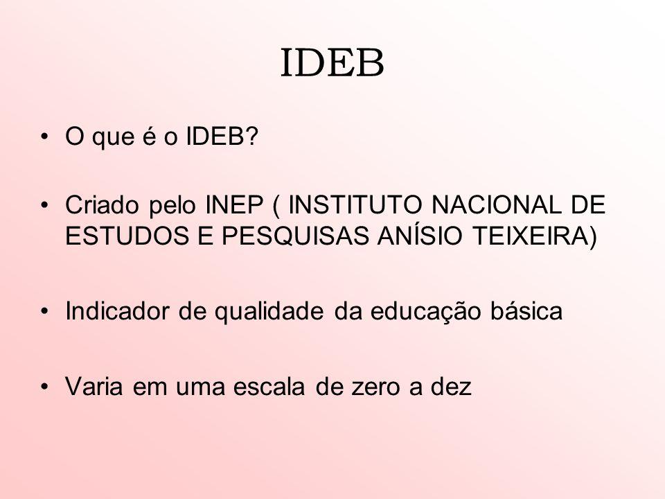 IDEB O que é o IDEB Criado pelo INEP ( INSTITUTO NACIONAL DE ESTUDOS E PESQUISAS ANÍSIO TEIXEIRA)