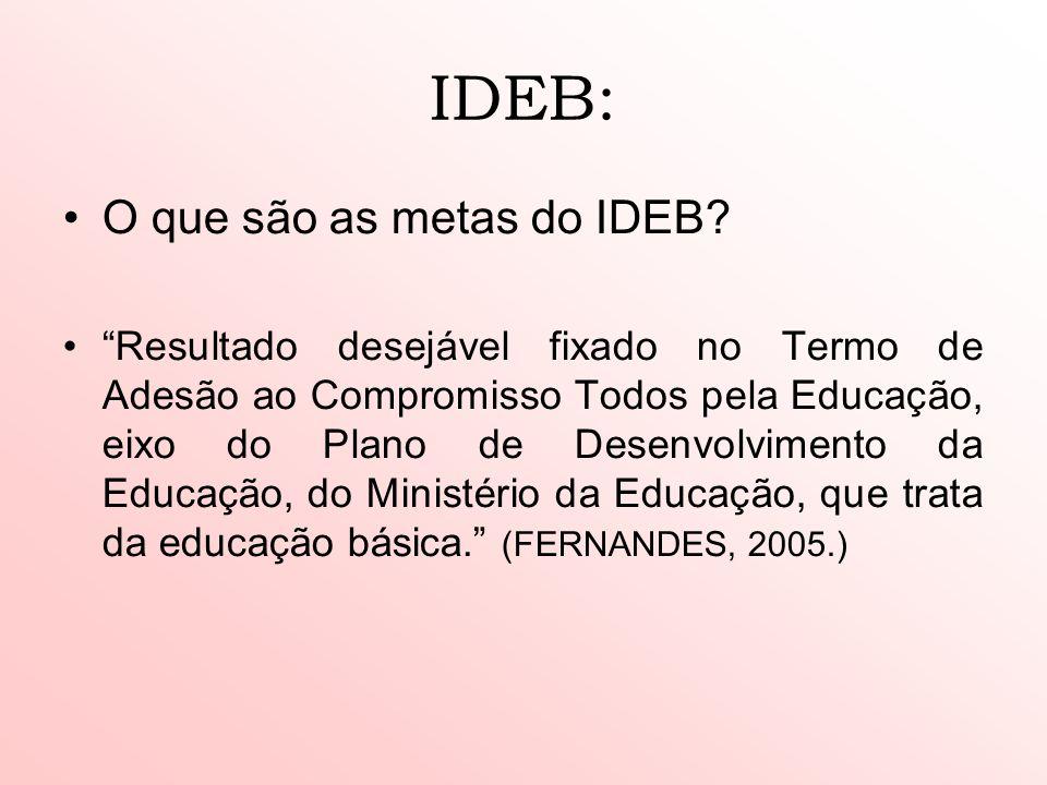 IDEB: O que são as metas do IDEB