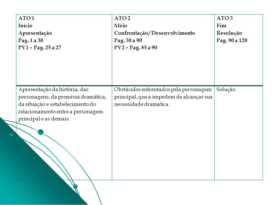 ATO 1 Início. Apresentação. Pag. 1 a 30. PV1 – Pag. 25 a 27. ATO 2. Meio. Confrontação / Desenvolvimento.