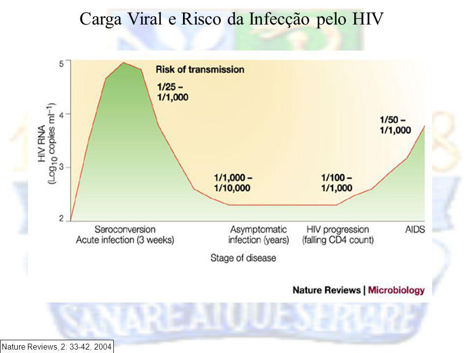 Carga Viral e Risco da Infecção pelo HIV