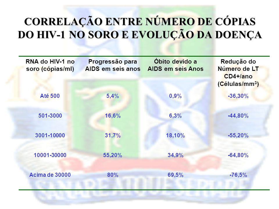 CORRELAÇÃO ENTRE NÚMERO DE CÓPIAS DO HIV-1 NO SORO E EVOLUÇÃO DA DOENÇA