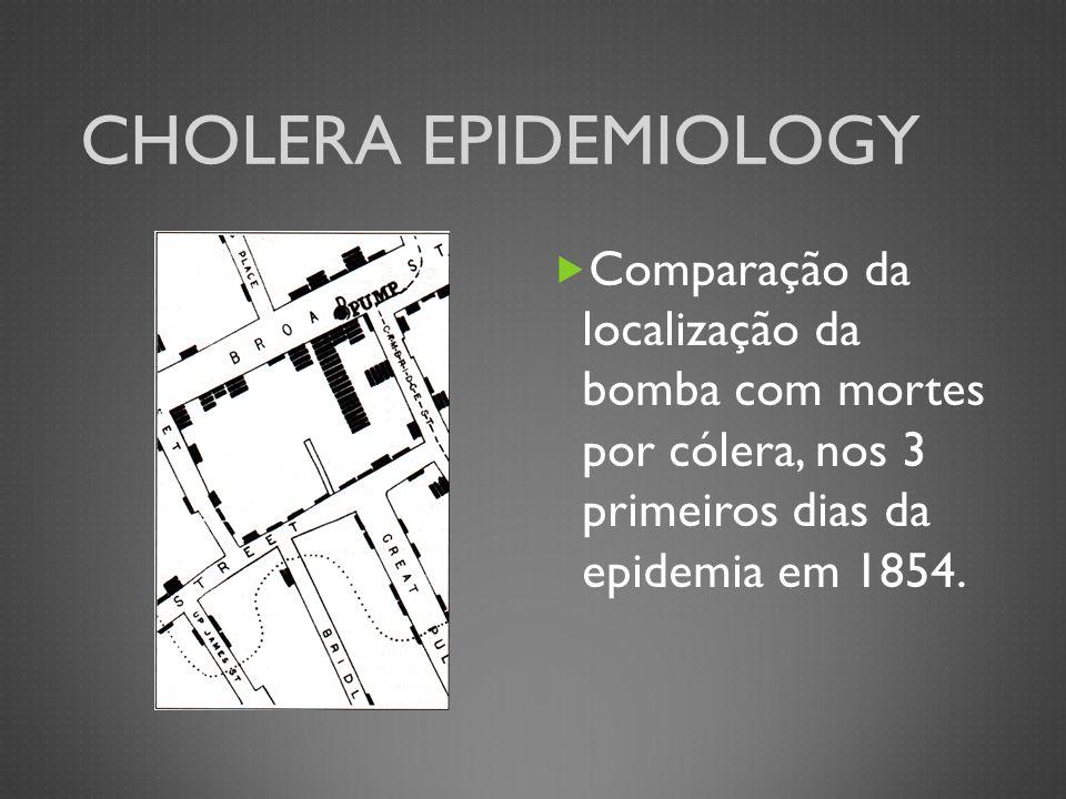 Cholera Epidemiology Comparação da localização da bomba com mortes por cólera, nos 3 primeiros dias da epidemia em 1854.