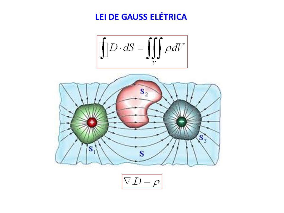 LEI DE GAUSS ELÉTRICA