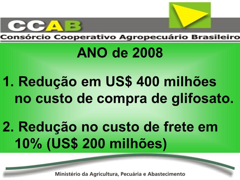 ANO de 2008 Redução em US$ 400 milhões no custo de compra de glifosato.