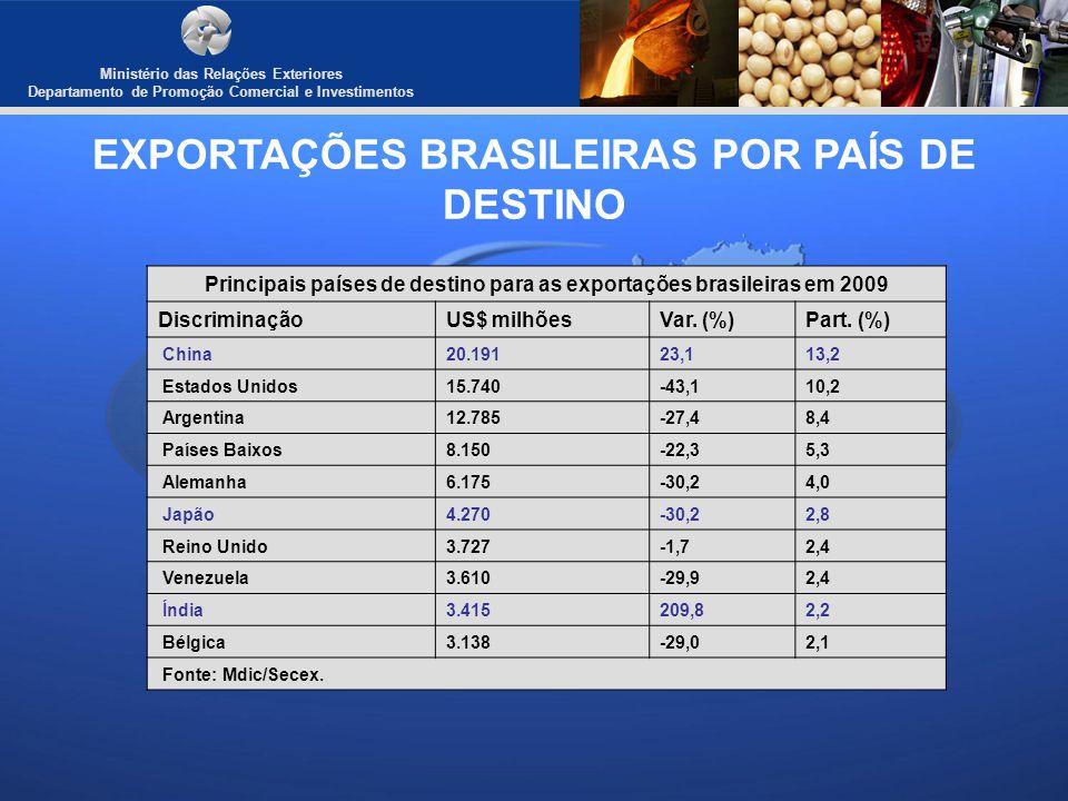 EXPORTAÇÕES BRASILEIRAS POR PAÍS DE DESTINO