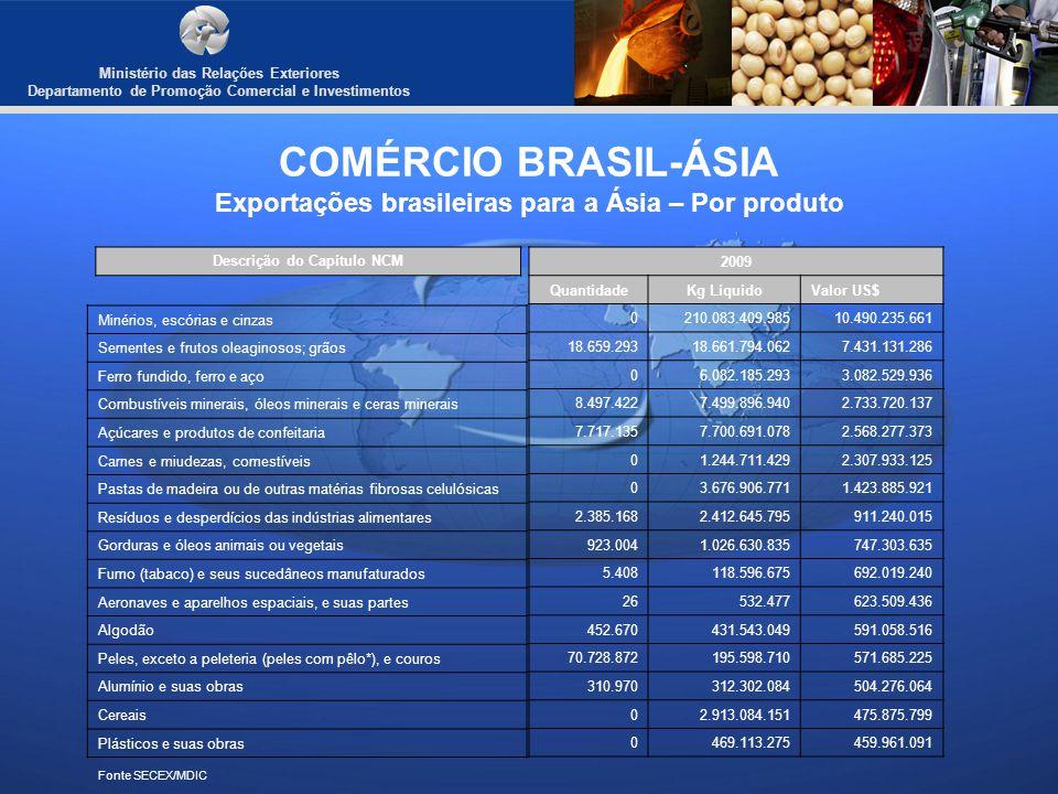 COMÉRCIO BRASIL-ÁSIA Exportações brasileiras para a Ásia – Por produto